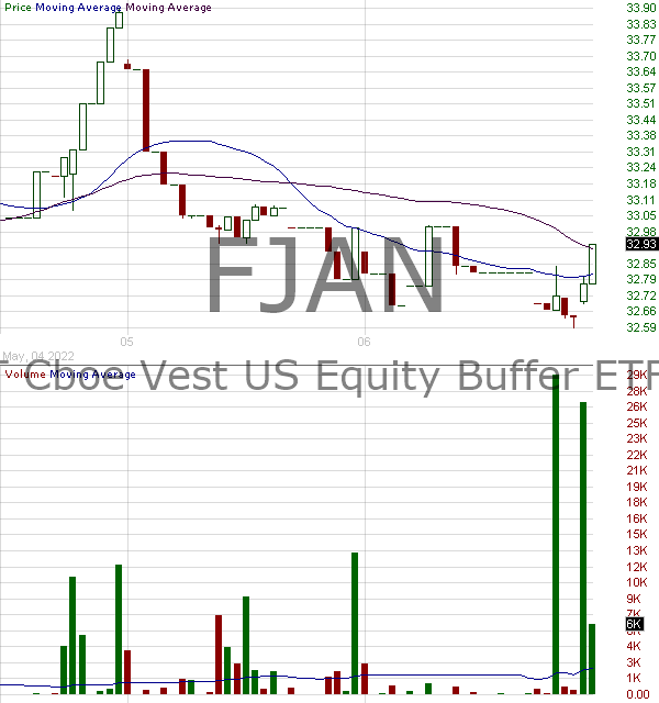 FJAN - FT Cboe Vest U.S. Equity Buffer ETF - January 15 minute intraday candlestick chart with less than 1 minute delay
