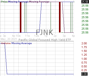 FJNK - Pacific Global Focused High Yield ETF 15 minute intraday candlestick chart with less than 1 minute delay