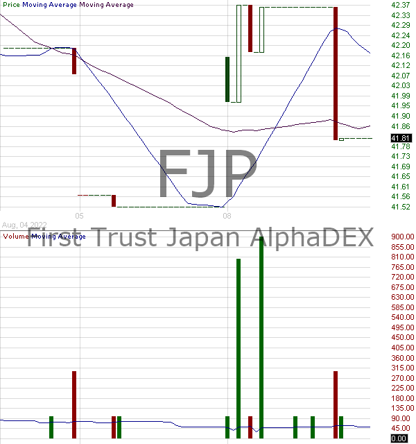 FJP - First Trust Japan AlphaDEX Fund 15 minute intraday candlestick chart with less than 1 minute delay