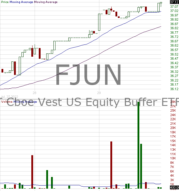 FJUN - FT Cboe Vest U.S. Equity Buffer ETF - June 15 minute intraday candlestick chart with less than 1 minute delay