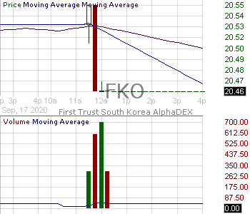 FKO - First Trust South Korea AlphaDEX Fund 15 minute intraday candlestick chart with less than 1 minute delay