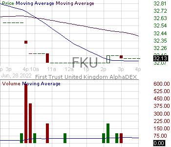 FKU - First Trust United Kingdom AlphaDEX Fund 15 minute intraday candlestick chart with less than 1 minute delay