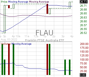 FLAU - Franklin FTSE Australia ETF 15 minute intraday candlestick chart with less than 1 minute delay
