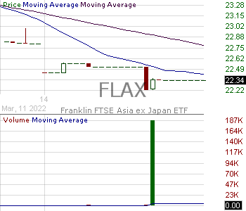 FLAX - Franklin FTSE Asia ex Japan ETF 15 minute intraday candlestick chart with less than 1 minute delay