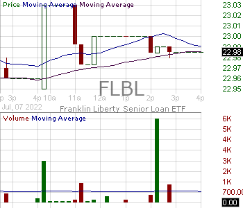 FLBL - Franklin Liberty Senior Loan ETF 15 minute intraday candlestick chart with less than 1 minute delay