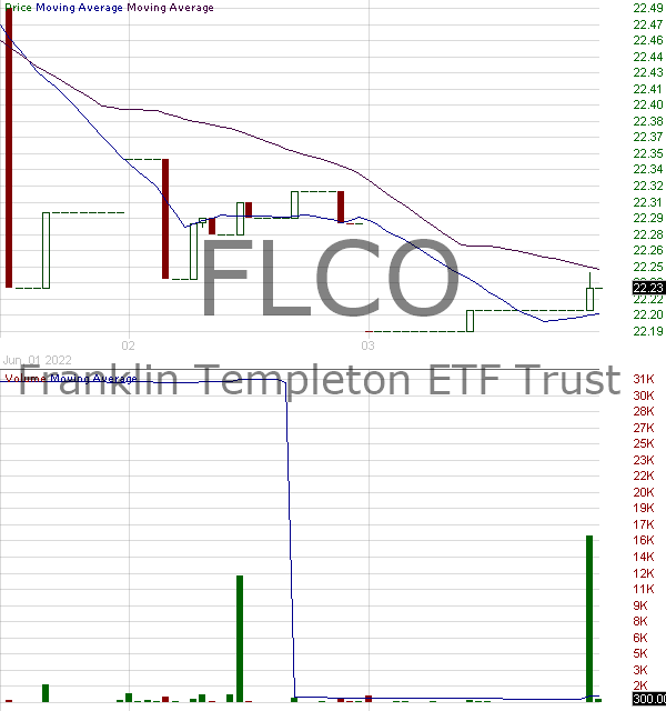 FLCO - Franklin Liberty Investment Grade Corporate ETF 15 minute intraday candlestick chart with less than 1 minute delay