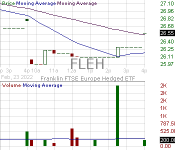 FLEH - Franklin FTSE Europe Hedged ETF 15 minute intraday candlestick chart with less than 1 minute delay