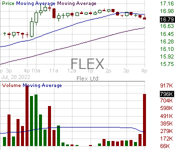 FLEX - Flex Ltd. 15 minute intraday candlestick chart with less than 1 minute delay