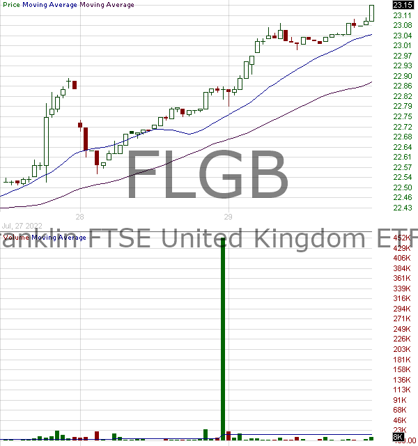 FLGB - Franklin FTSE United Kingdom ETF 15 minute intraday candlestick chart with less than 1 minute delay