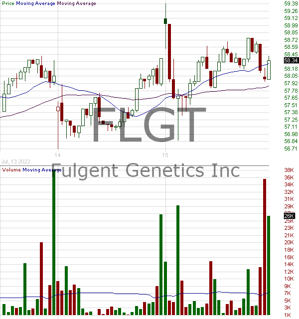 FLGT - Fulgent Genetics Inc. 15 minute intraday candlestick chart with less than 1 minute delay