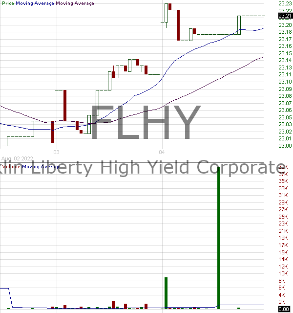 FLHY - Franklin Liberty High Yield Corporate ETF  15 minute intraday candlestick chart with less than 1 minute delay