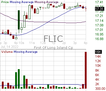 FLIC - The First of Long Island Corporation 15 minute intraday candlestick chart with less than 1 minute delay