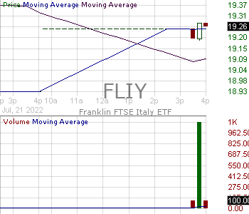 FLIY - Franklin FTSE Italy ETF 15 minute intraday candlestick chart with less than 1 minute delay