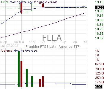 FLLA - Franklin FTSE Latin America ETF 15 minute intraday candlestick chart with less than 1 minute delay