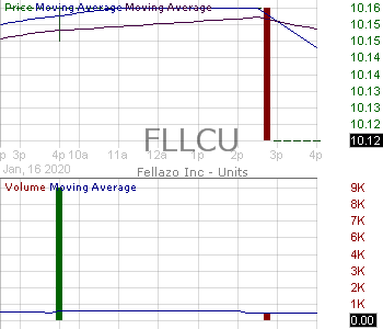 FLLCU - Fellazo Inc. - Unit 15 minute intraday candlestick chart with less than 1 minute delay