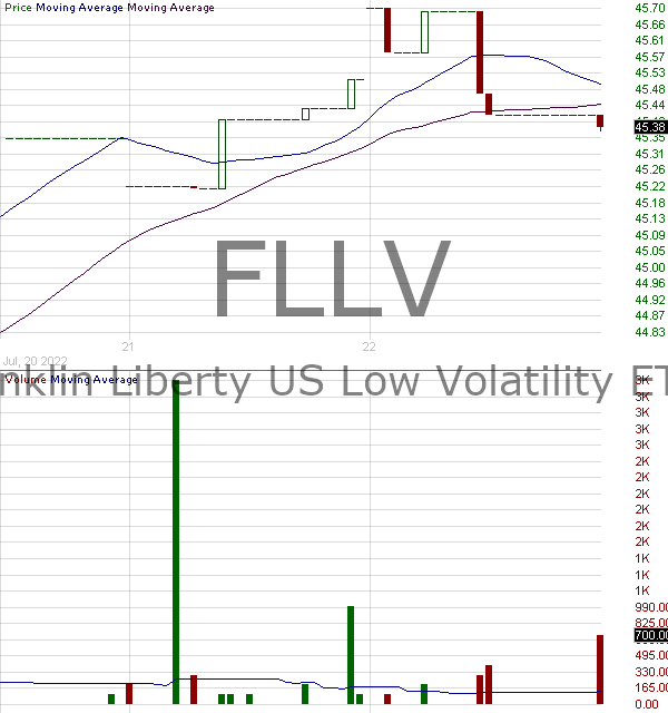 FLLV - Franklin Liberty U.S. Low Volatility ETF 15 minute intraday candlestick chart with less than 1 minute delay