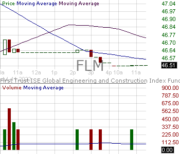FLM - First Trust Global Engineering and Construction ETF 15 minute intraday candlestick chart with less than 1 minute delay
