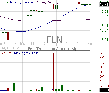 FLN - First Trust Latin America AlphaDEX Fund 15 minute intraday candlestick chart with less than 1 minute delay