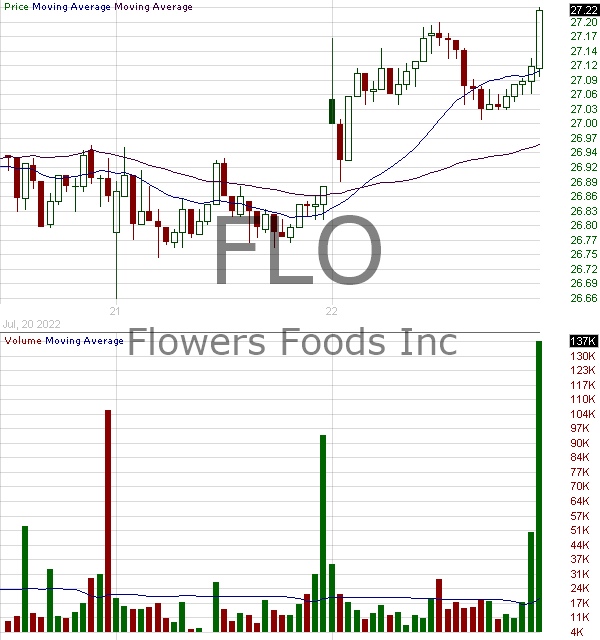 FLO - Flowers Foods Inc. 15 minute intraday candlestick chart with less than 1 minute delay