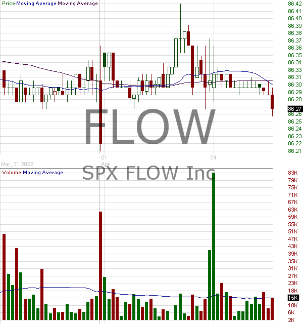 FLOW - SPX FLOW Inc. 15 minute intraday candlestick chart with less than 1 minute delay