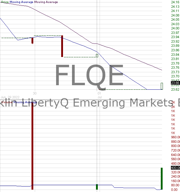 FLQE - Franklin LibertyQ Emerging Markets ETF 15 minute intraday candlestick chart with less than 1 minute delay