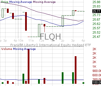 FLQH - Franklin LibertyQ International Equity Hedged ETF 15 minute intraday candlestick chart with less than 1 minute delay