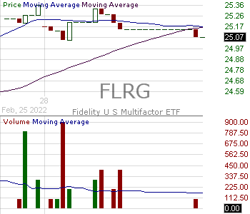 FLRG - Fidelity U.S. Multifactor ETF 15 minute intraday candlestick chart with less than 1 minute delay