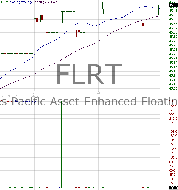 FLRT - Pacific Global ETF Trust Senior Loan ETF 15 minute intraday candlestick chart with less than 1 minute delay