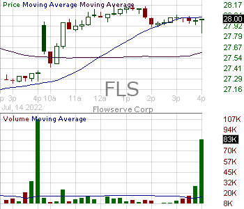 FLS - Flowserve Corporation 15 minute intraday candlestick chart with less than 1 minute delay