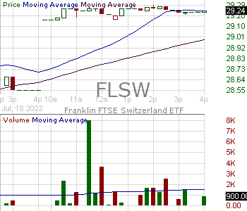 FLSW - Franklin FTSE Switzerland ETF 15 minute intraday candlestick chart with less than 1 minute delay