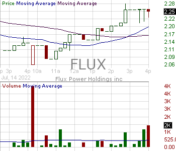 FLUX - Flux Power Holdings Inc. 15 minute intraday candlestick chart with less than 1 minute delay