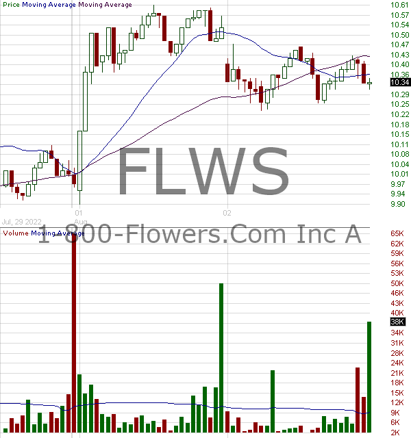 FLWS - 1-800 FLOWERS.COM Inc. 15 minute intraday candlestick chart with less than 1 minute delay