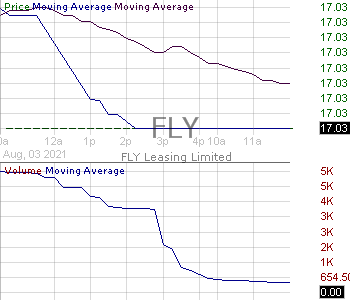 FLY - Fly Leasing Limited 15 minute intraday candlestick chart with less than 1 minute delay