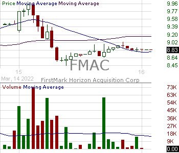FMAC - FirstMark Horizon Acquisition Corp. Class A 15 minute intraday candlestick chart with less than 1 minute delay