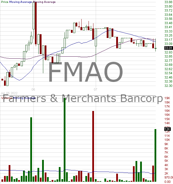 FMAO - Farmers Merchants Bancorp Inc. 15 minute intraday candlestick chart with less than 1 minute delay