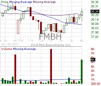 FMBH - First Mid Bancshares Inc. 15 minute intraday candlestick chart with less than 1 minute delay