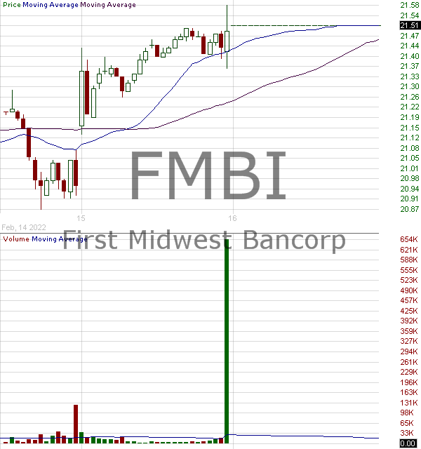 FMBI - First Midwest Bancorp Inc. 15 minute intraday candlestick chart with less than 1 minute delay