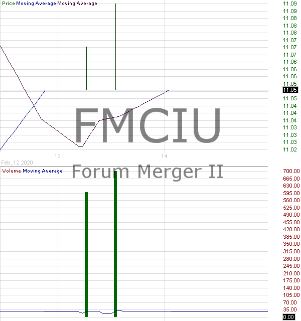 FMCIU - Forum Merger II Corporation - Unit 15 minute intraday candlestick chart with less than 1 minute delay