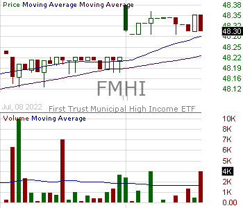 FMHI - First Trust Municipal High Income ETF 15 minute intraday candlestick chart with less than 1 minute delay