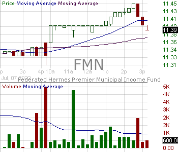 FMN - Federated Hermes Premier Municipal Income Fund 15 minute intraday candlestick chart with less than 1 minute delay
