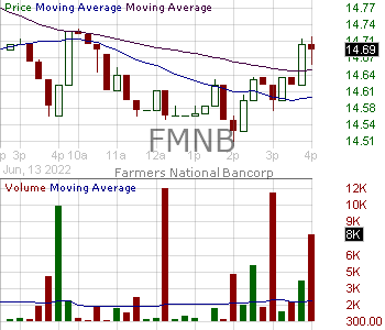 FMNB - Farmers National Banc Corp. 15 minute intraday candlestick chart with less than 1 minute delay
