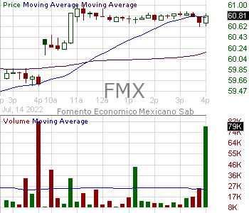 FMX - Fomento Economico Mexicano S.A.B. de C.V. 15 minute intraday candlestick chart with less than 1 minute delay
