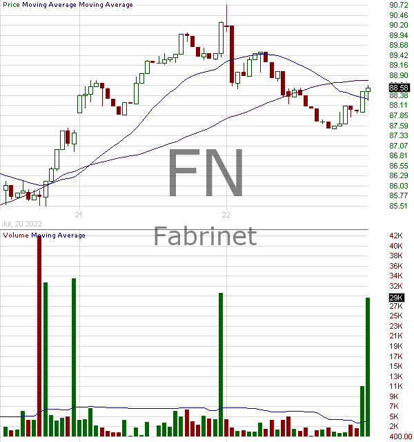 FN - Fabrinet Ordinary Shares 15 minute intraday candlestick chart with less than 1 minute delay