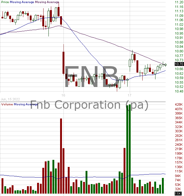 FNB - F.N.B. Corporation 15 minute intraday candlestick chart with less than 1 minute delay