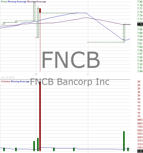 FNCB - FNCB Bancorp Inc. 15 minute intraday candlestick chart with less than 1 minute delay