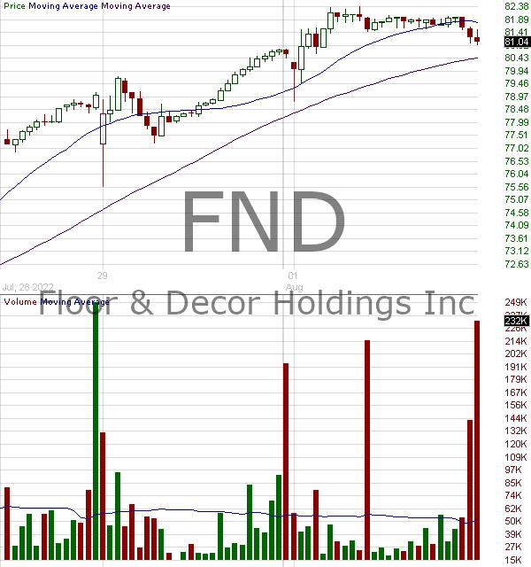 FND - Floor Decor Holdings Inc. 15 minute intraday candlestick chart with less than 1 minute delay