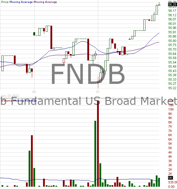 FNDB - Schwab Fundamental U.S. Broad Market Index ETF 15 minute intraday candlestick chart with less than 1 minute delay