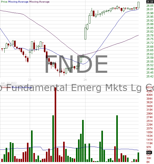 FNDE - Schwab Fundamental Emerging Markets Large Company Index ETF 15 minute intraday candlestick chart with less than 1 minute delay