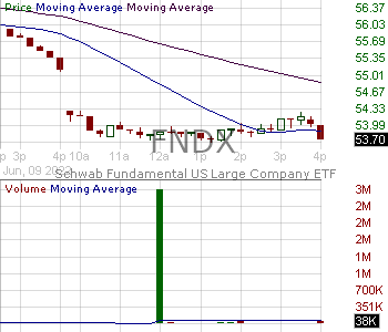 FNDX - Schwab Fundamental U.S. Large Company Index ETF 15 minute intraday candlestick chart with less than 1 minute delay