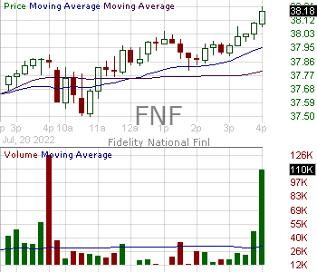 FNF - FNF Group of Fidelity National Financial Inc. 15 minute intraday candlestick chart with less than 1 minute delay